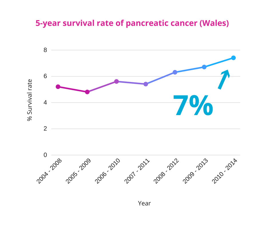 cancer pancreatic survival rates