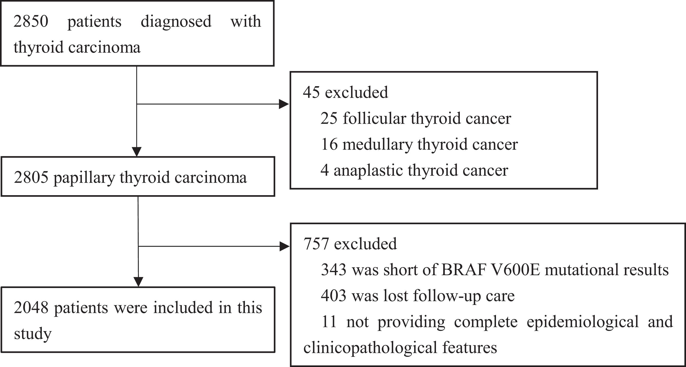 papillary thyroid cancer bilateral