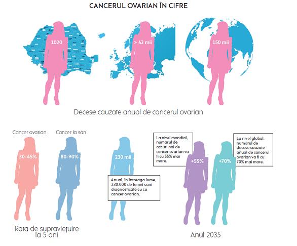 cancer de prostata faza incipienta wart from virus