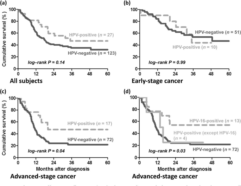 cancer in metastaza vindecat