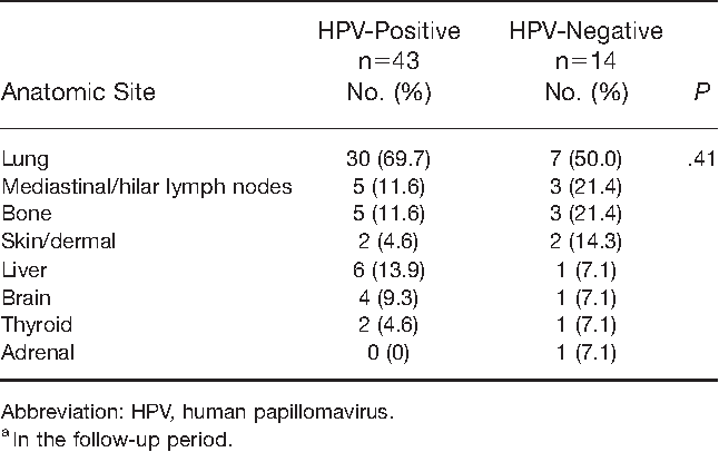 uvula papilloma causes