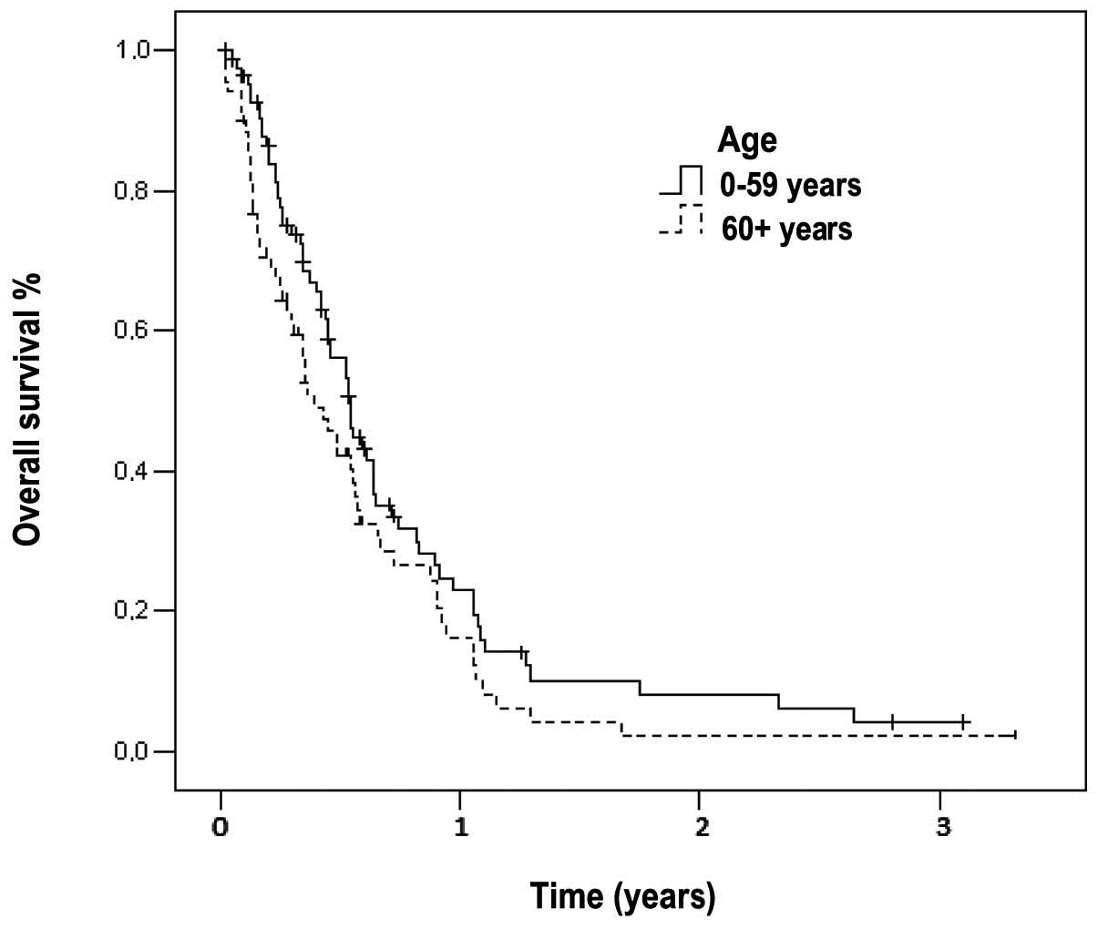 cancer pancreatic survival rates tratamiento de los oxiuros en ninos