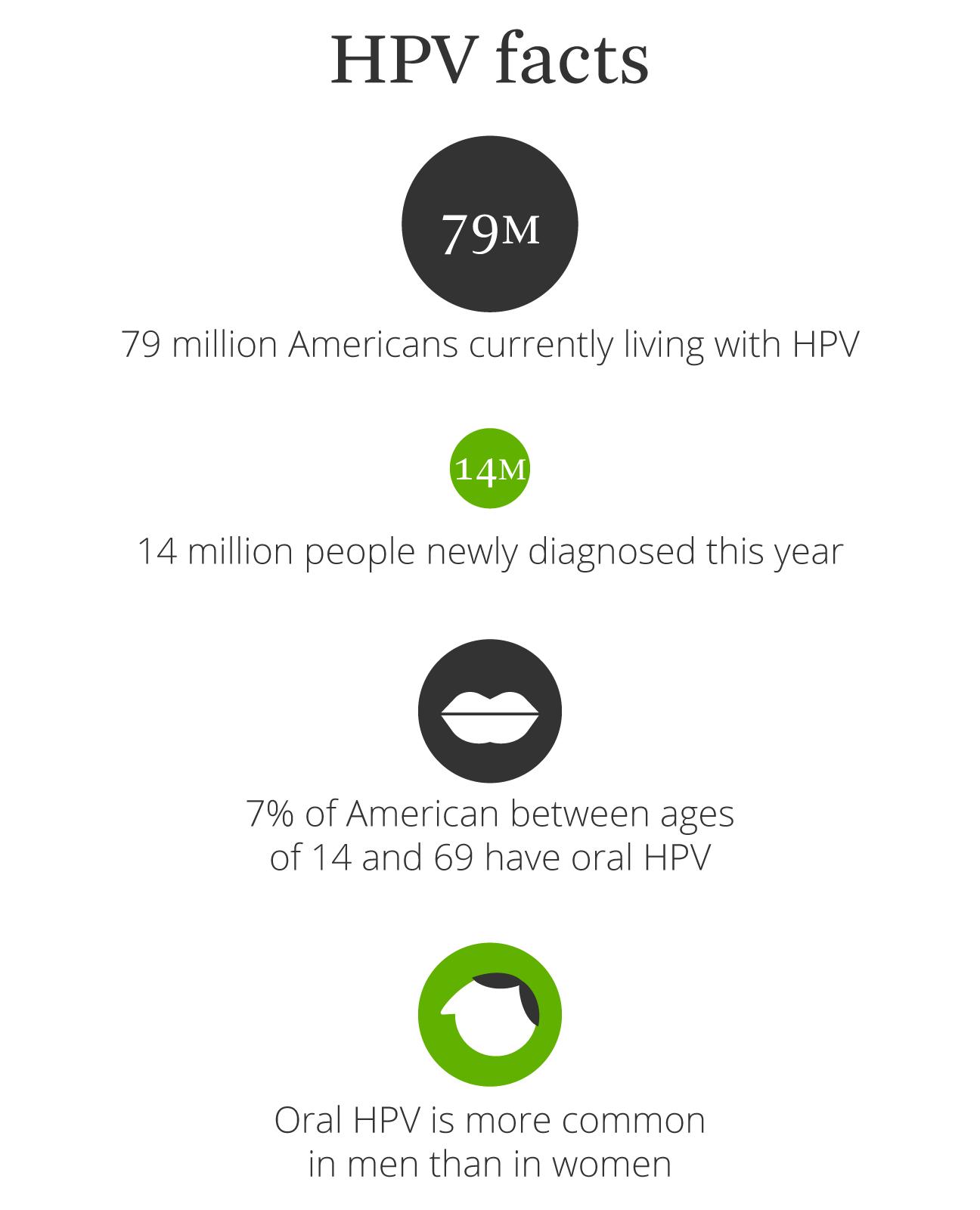 hpv transmission via saliva hpv virus symptoms in females