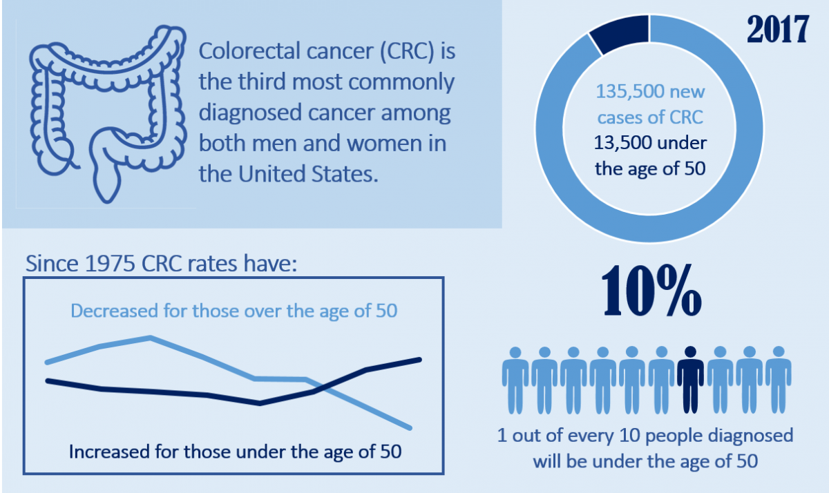 rectal cancer young patients