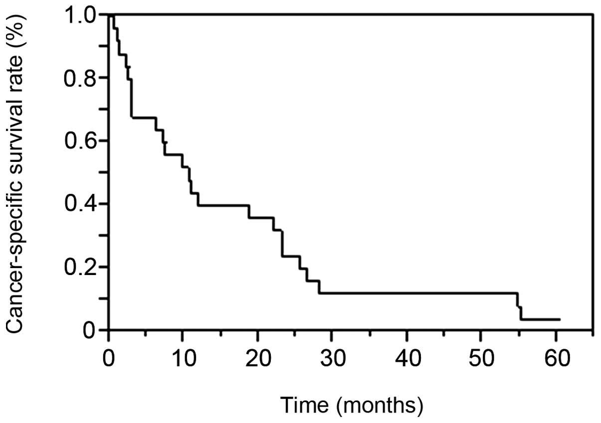 metastatic cancer cure rate papillomavirus et herpes genital