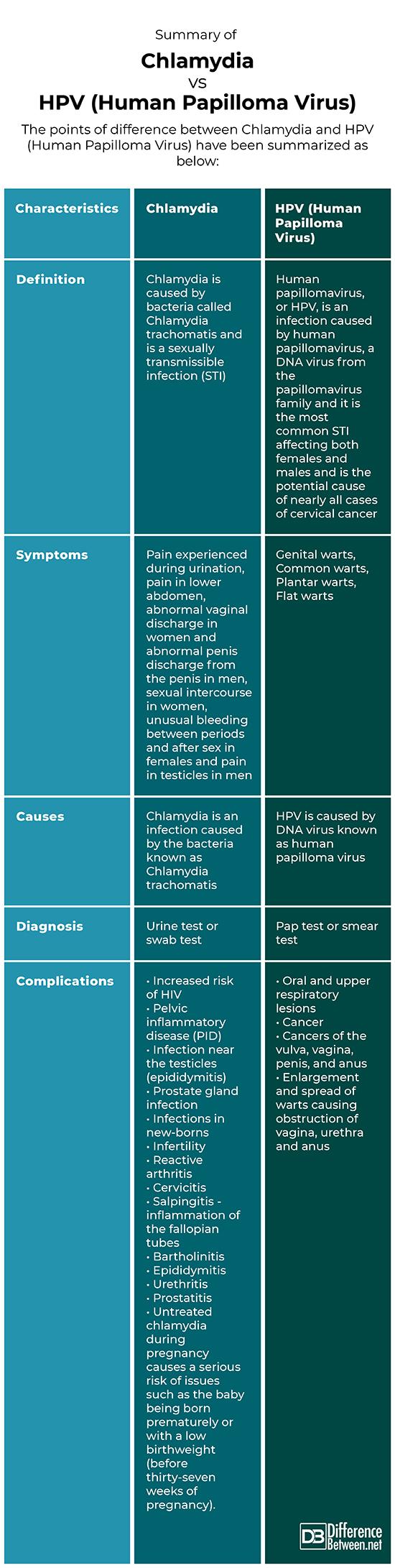 hpv symptoms urination)