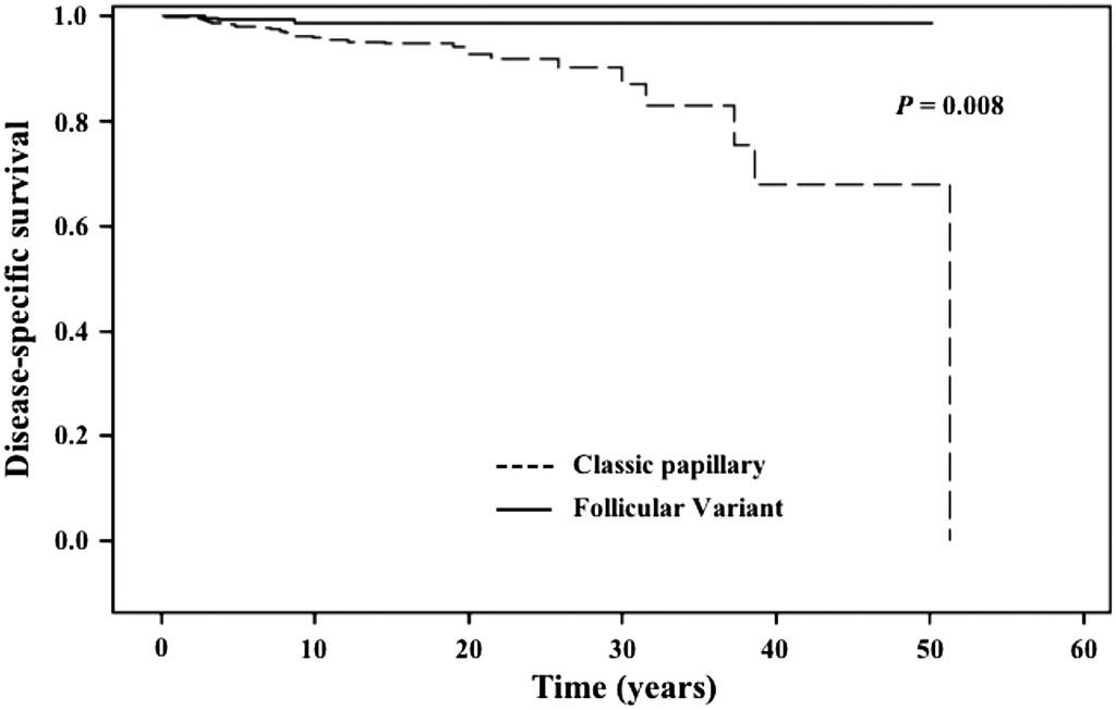 papillary thyroid cancer death