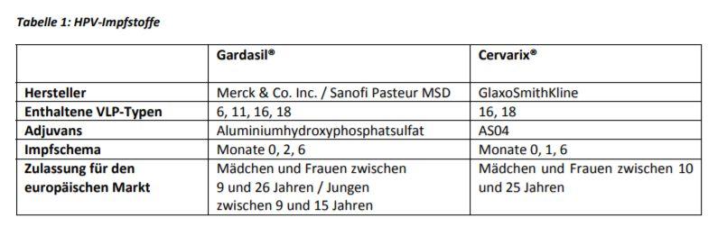 hpv impfung inhaltsstoffe