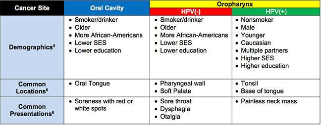 hpv throat cancer recurrence survival rate human papillomavirus jko