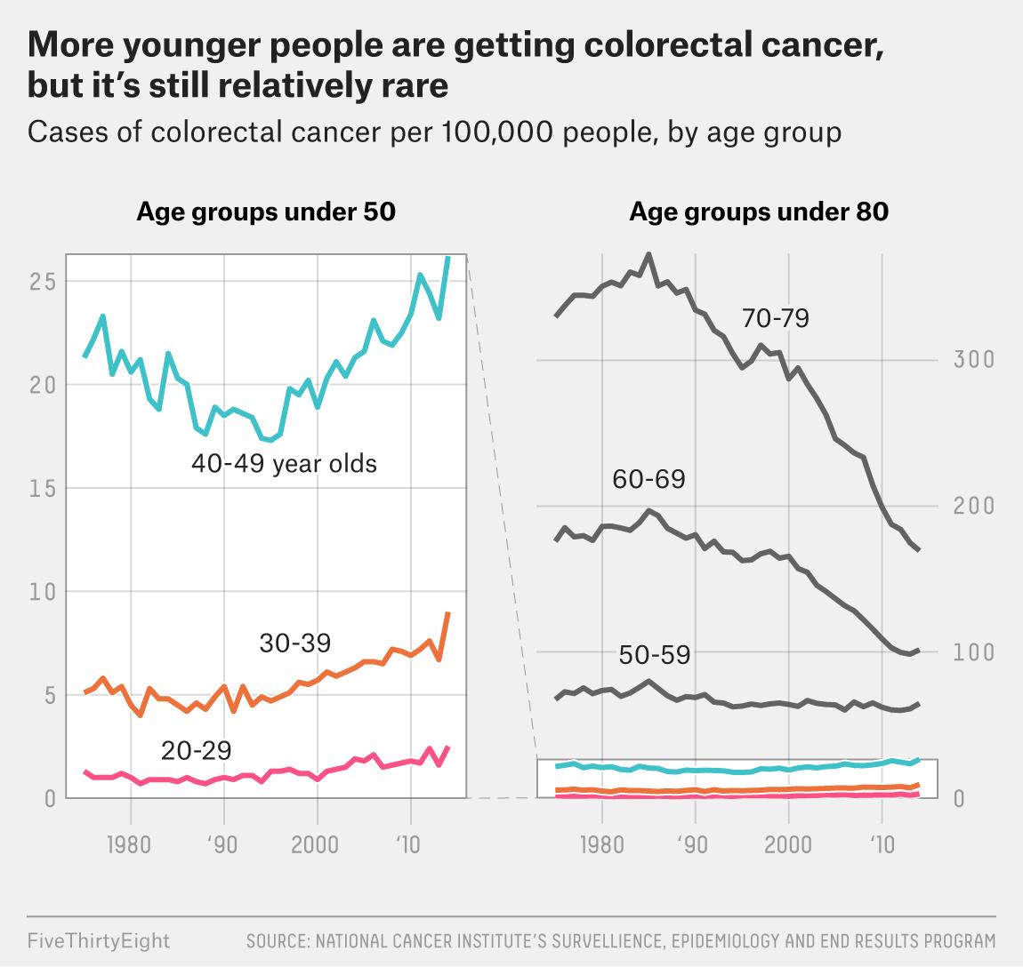 colorectal cancer under 40