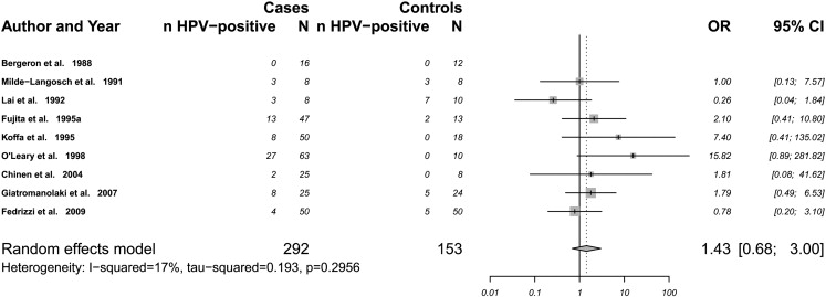 hpv virus and endometrial cancer