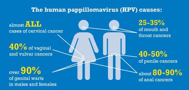 hpv virus vrouwen symptomen