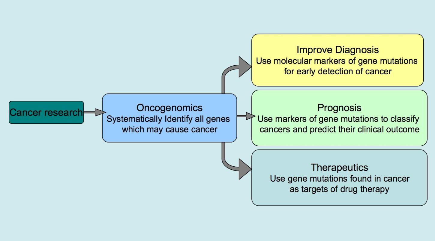 Prostate cancer proteomics: Current trends and future perspectives for biomarker discovery