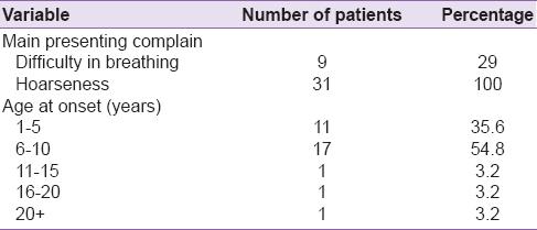 laryngeal papillomatosis prevalence hpv virus ohne warzen