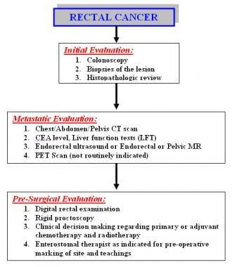 rectosigmoid cancer treatment