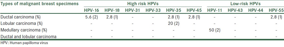 hpv high risk with genotype tp hpv vaccine side effects paralysis