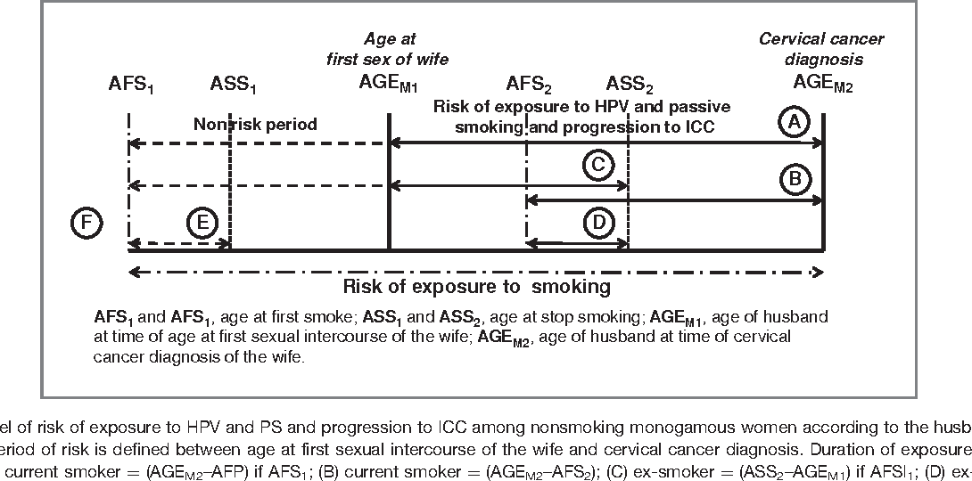 cervical cancer and smoking