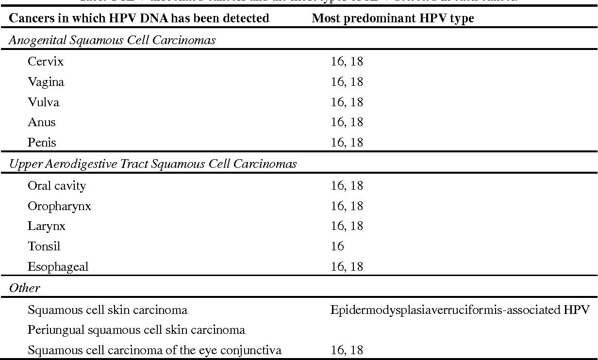 human papillomavirus in esophageal cancer