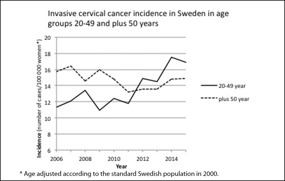 hpv vaccine increases risk of cervical cancer vierme verde cu corn
