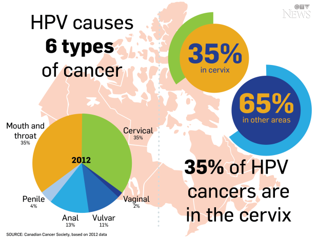 hpv and cervical cancer canada