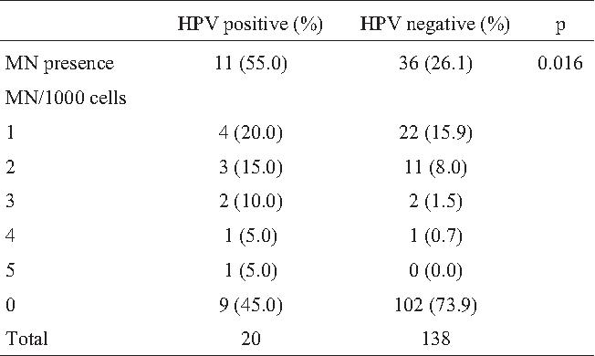 papillomavirus (hpv dna)