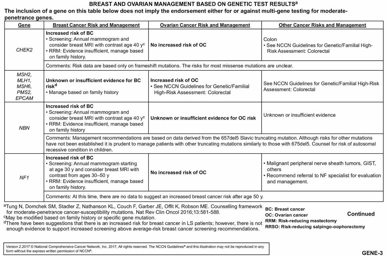 familial cancer risk assessment eyelid papilloma pathology outlines
