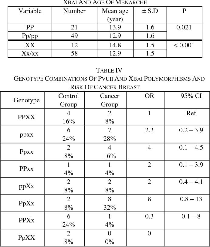 cancer genetic marker hpv impfung langzeitschaden