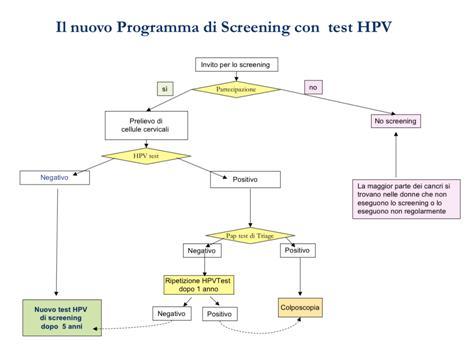 papiloma uvula cancer neuroendocrine cancer cervical