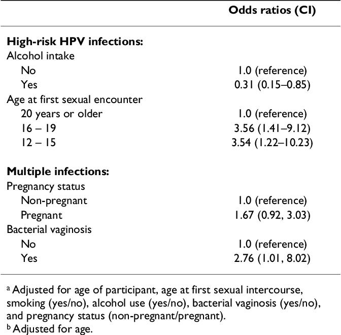 papillomavirus 16 traitement