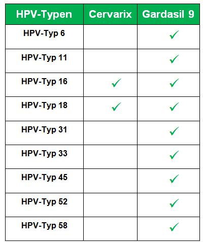 hpv e cancer de colo de utero artigo hpv throat infection