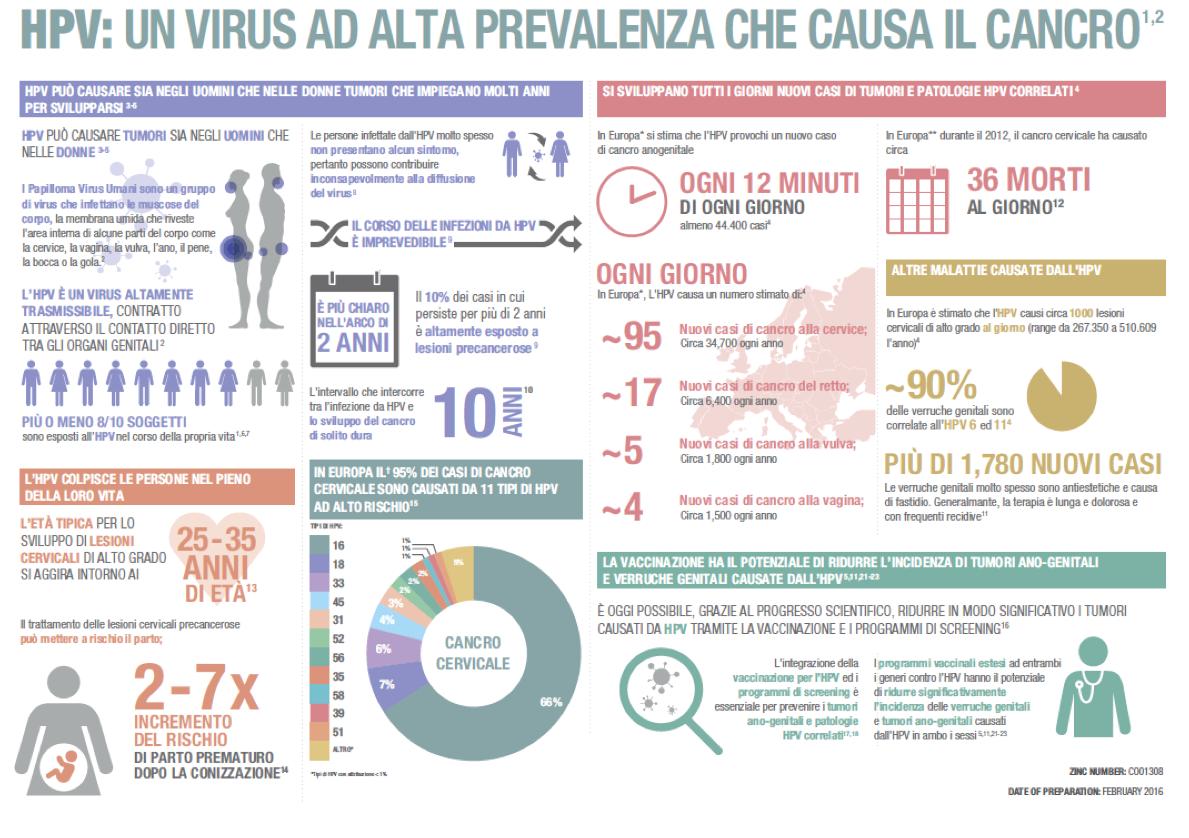 anti papillomavirus umano