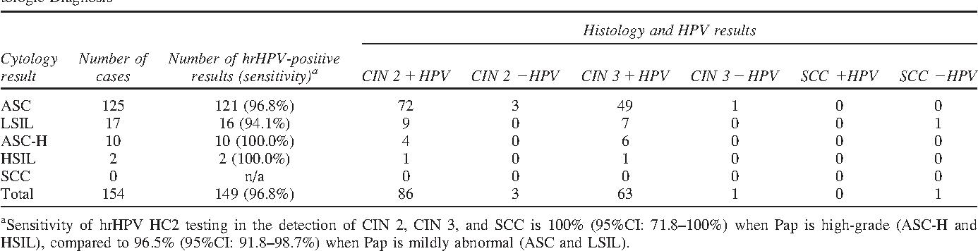 papilloma virus hsil cin 2 cancer la ficat stadiul 4