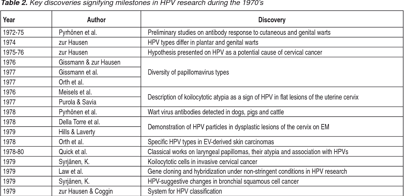 hpv research studies