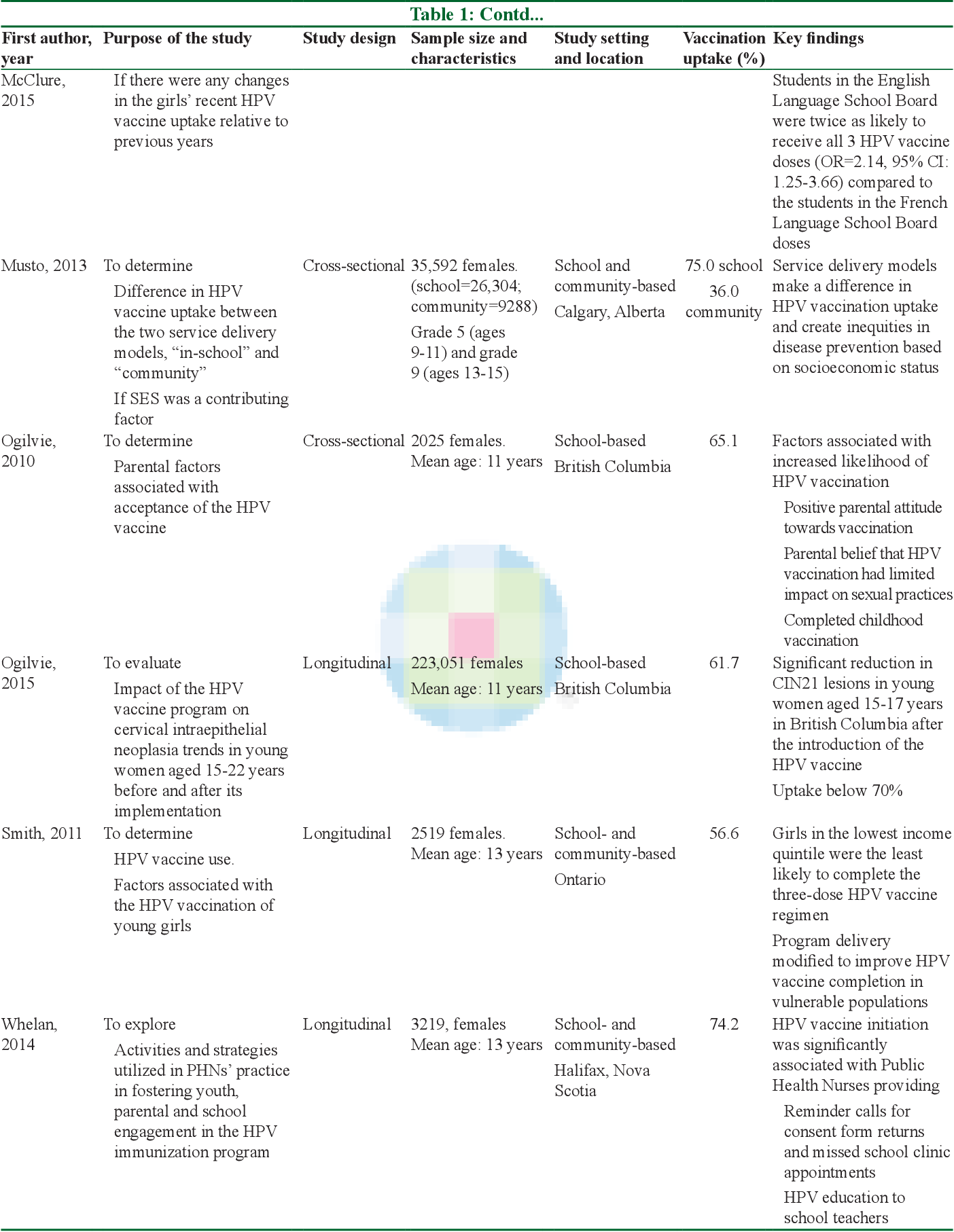 human papillomavirus vaccines review