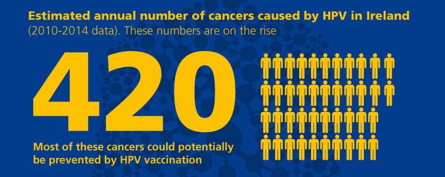 human papillomavirus vaccine how to give cancer la san romania