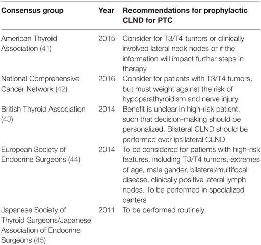 papillary thyroid cancer bilateral paraziții fii pregatit