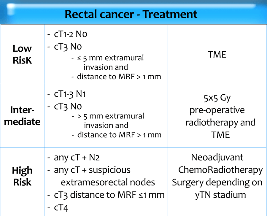 colorectal cancer neoadjuvant therapy