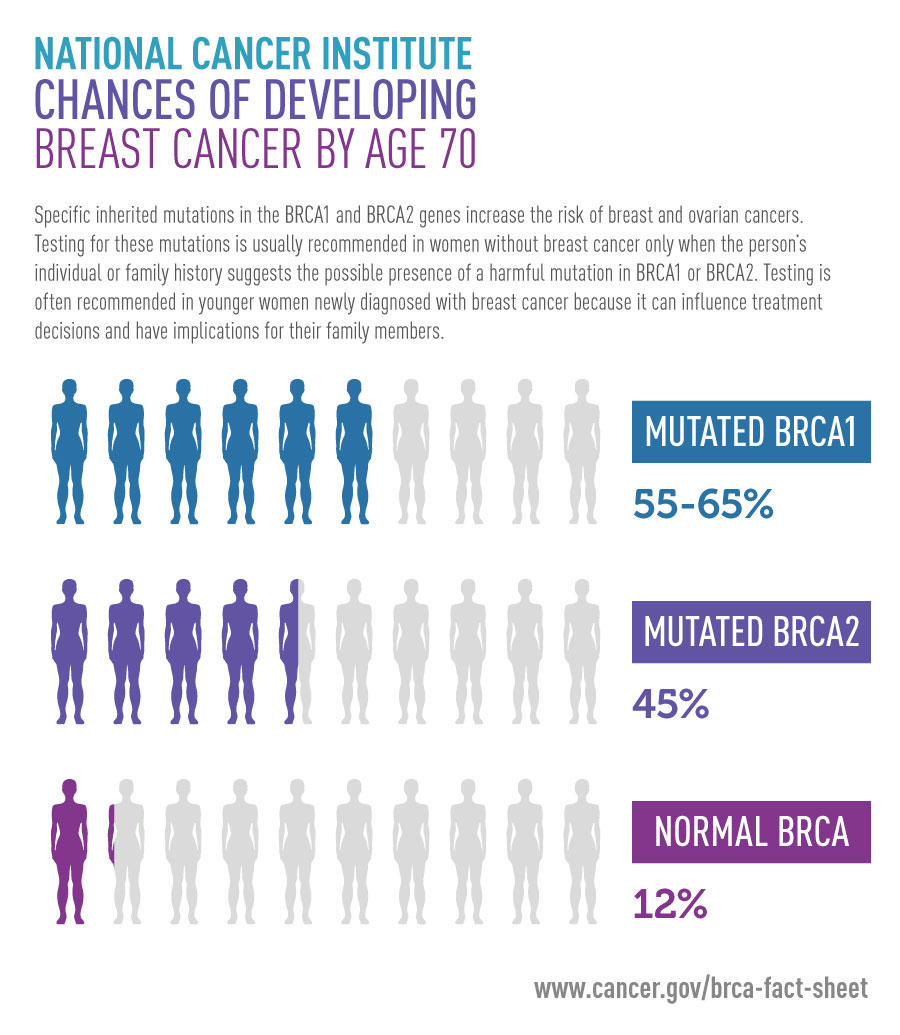 BREAKING NEWS. Olaparib, primul tratament pentru cancerul mamar BRCA pozitiv, aprobat de FDA