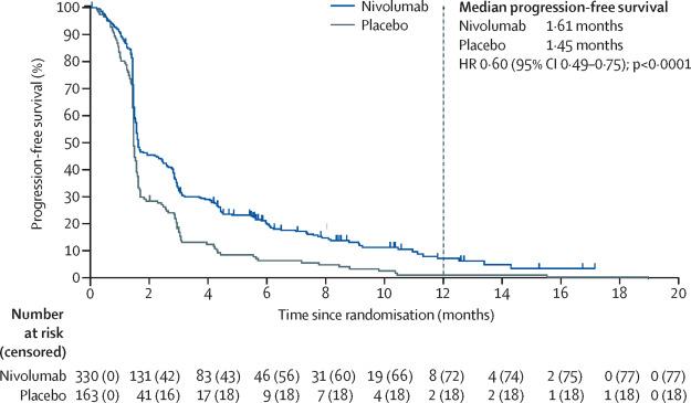 gastric cancer nivolumab cancer la san durata de viata