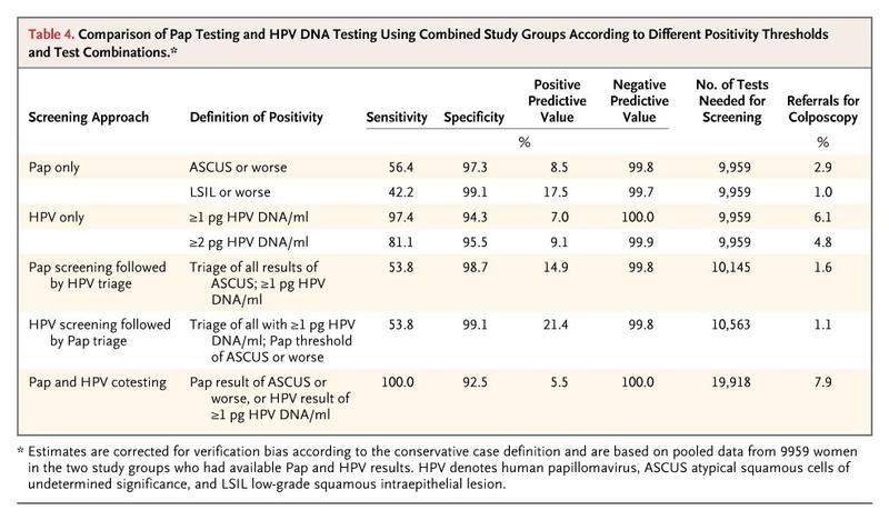 human papillomavirus (hpv) blood test