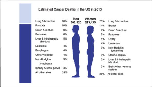 cancer pulmonar sintomas y signos