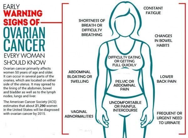 ovarian cancer abdominal bloating pictures vaccino papilloma virus e malattie autoimmuni