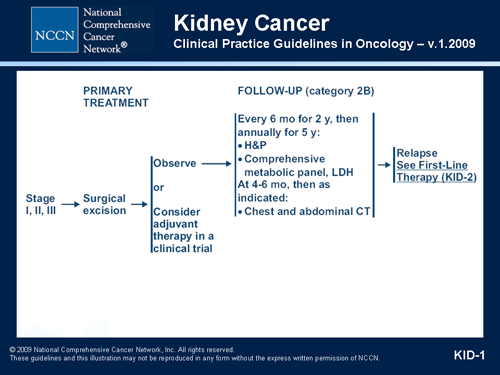 cancer renal guideline