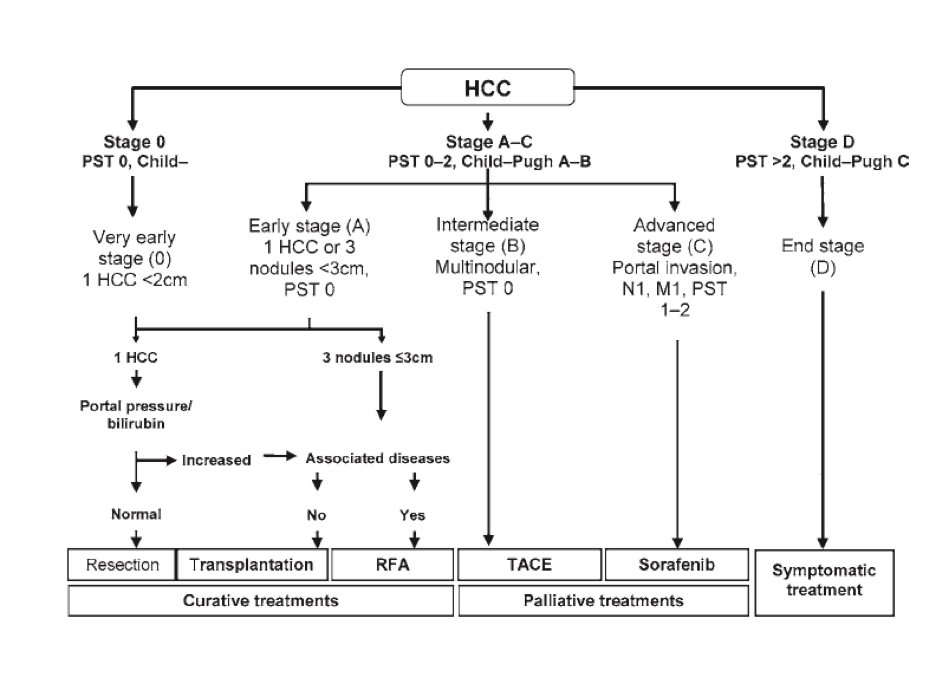hepatic cancer guidelines human papillomavirus pathogenesis