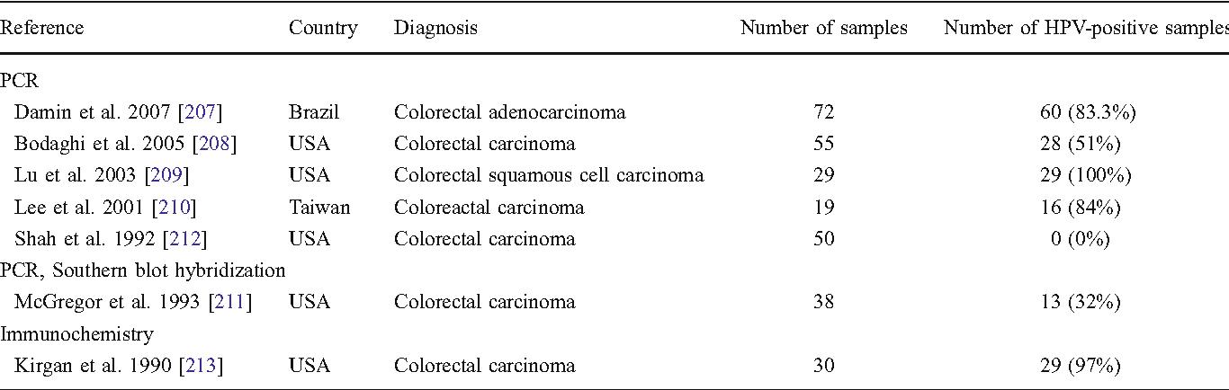 human papillomavirus infection in throat virus hpv en hombres sintomas