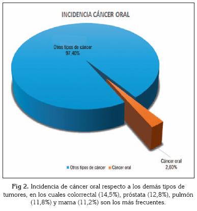 cancer bucal introduccion