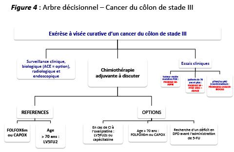 cancer colon recidive ganglion