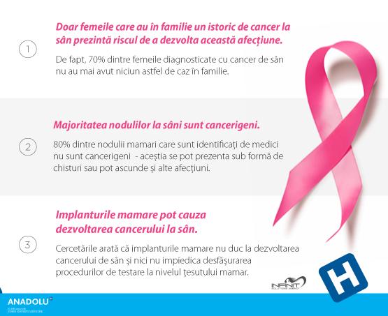 cancer mamar anadolu curatarea plamanilor la fumatori