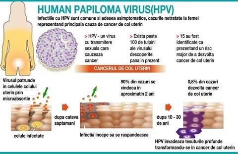 cancer uterin transmitere medicamente viermisori copii