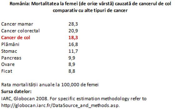 cancerul de col uterin statistici